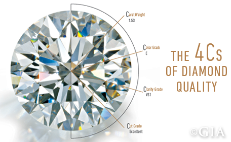 Image result for diamond value